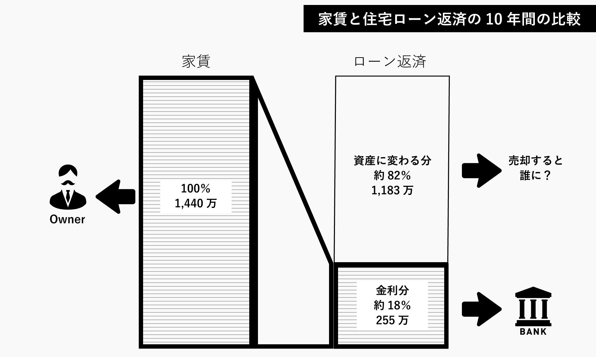 家賃と住宅ローン返済の性質の比較